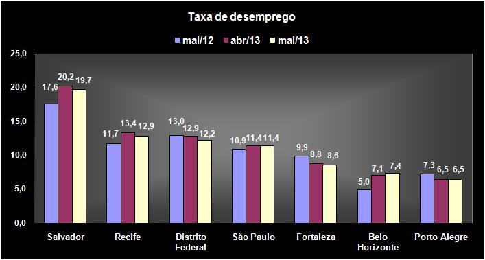 Taxa de desemprego praticamente estável em maio de 2013