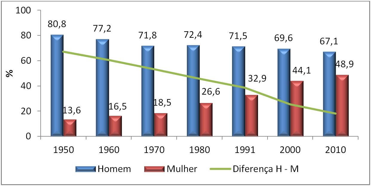 Gráfico 1: Taxas de participação na PEA, por sexo, Brasil – 1950-2010. Fonte: Censos demográficos do IBGE.
