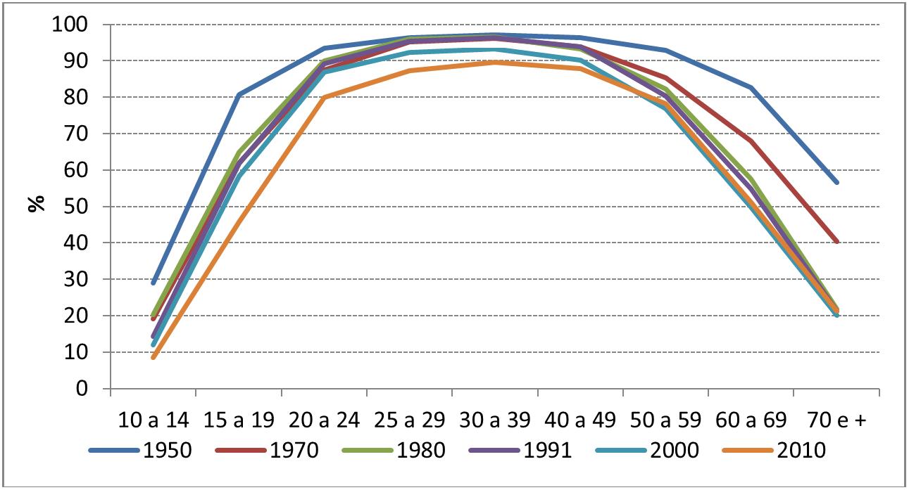 Gráfico 2: Taxas de Atividades Específicas masculinas, Brasil: 1950-2010. Fonte: Censos demográficos do IBGE.