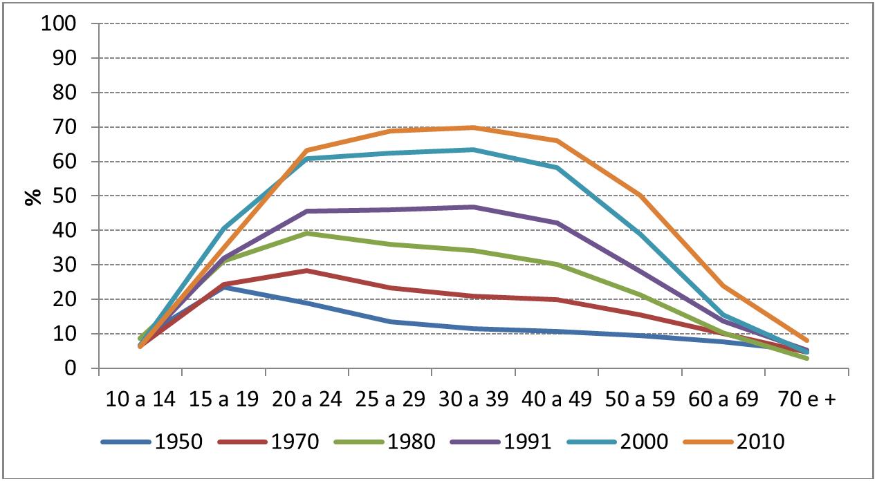Gráfico 3: Taxas de Atividades Específicas femininas, Brasil: 1950-2010. Fonte: Censos demográficos do IBGE.