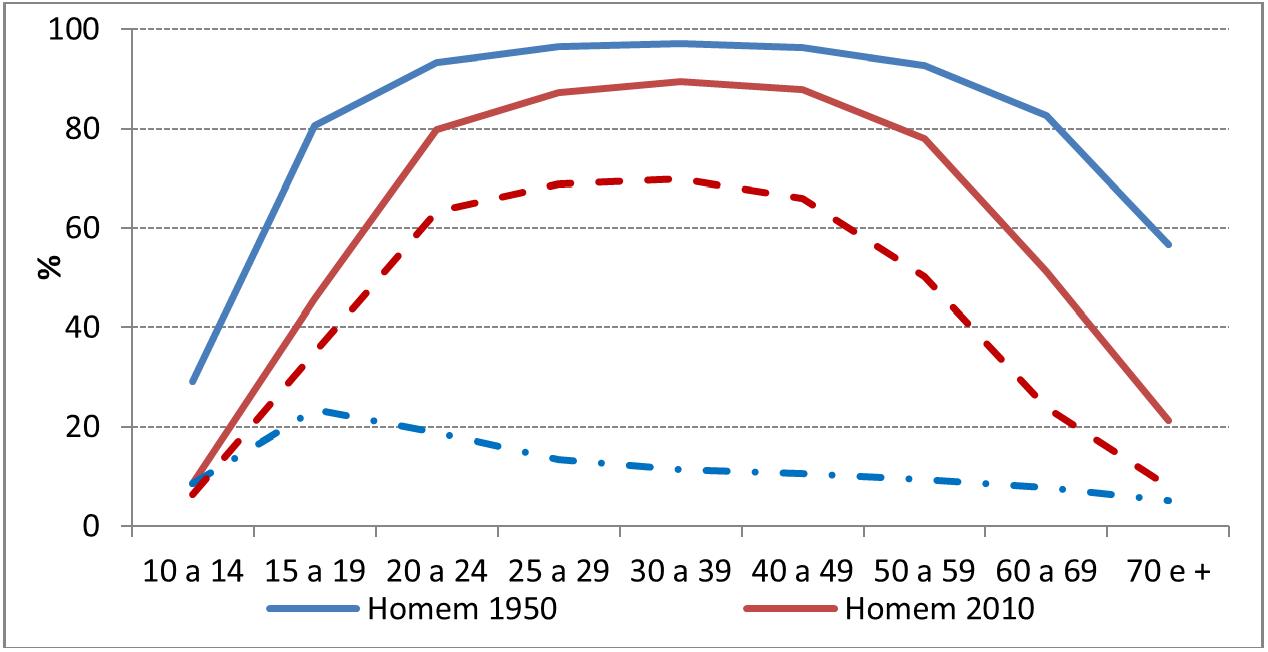 Gráfico 4: Taxas de Atividades Específicas masculinas e femininas, Brasil: 1950 e 2010. Fonte: Censos demográficos do IBGE.