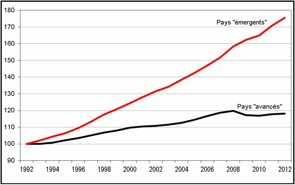 Gráfico1: O emprego assalariado mundial. Base 100 em 1992. Fonte: OIT.