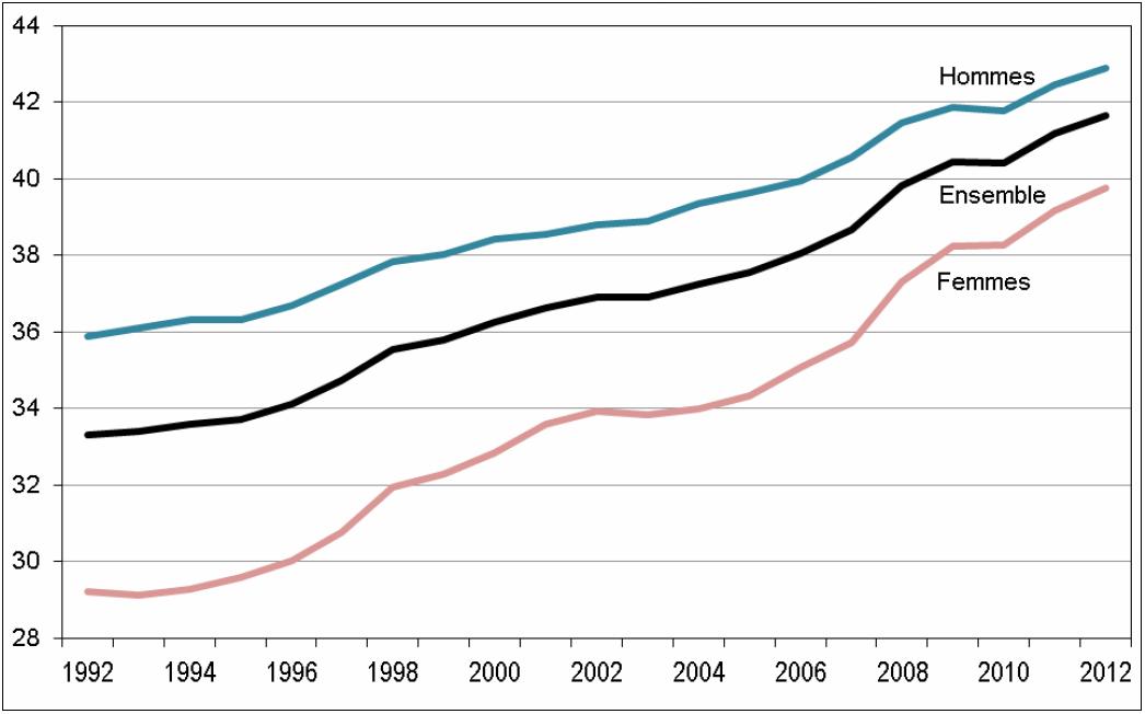 """Gráfico 3: Taxa do emprego assalariado nos países """"emergentes"""". Fonte: OIT."""