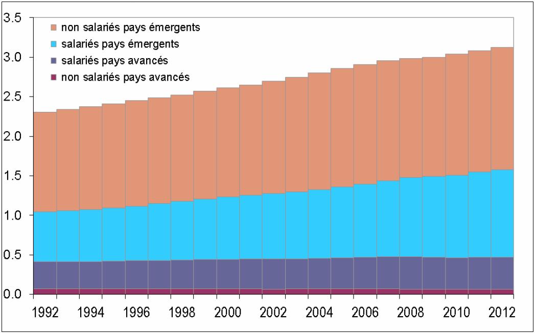 Gráfico 4: Repartição da força de trabalho mundial. Fonte: OIT.