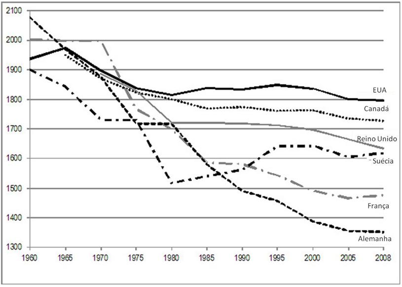 """Gráfico 1. Horas trabalhadas anuais (em média). Países e anos selecionados. Fonte: Christoph Hermann, """"Neoliberalism and the End Of Shorter Work Hours"""". Global Research, Canadá."""