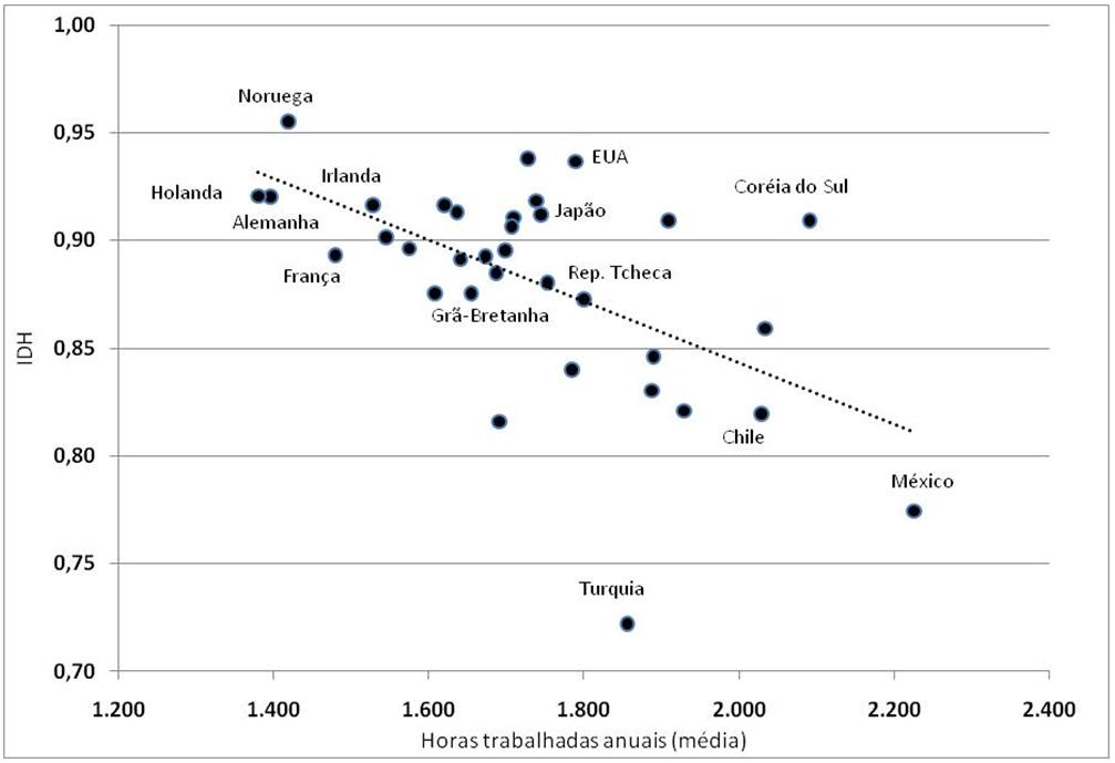 Gráfico 3. Tempo de trabalho x Índice de Desenvolvimento Humano. Países da OCDE, 2012. Fonte: OCDE, PNUD. Elaboração própria.
