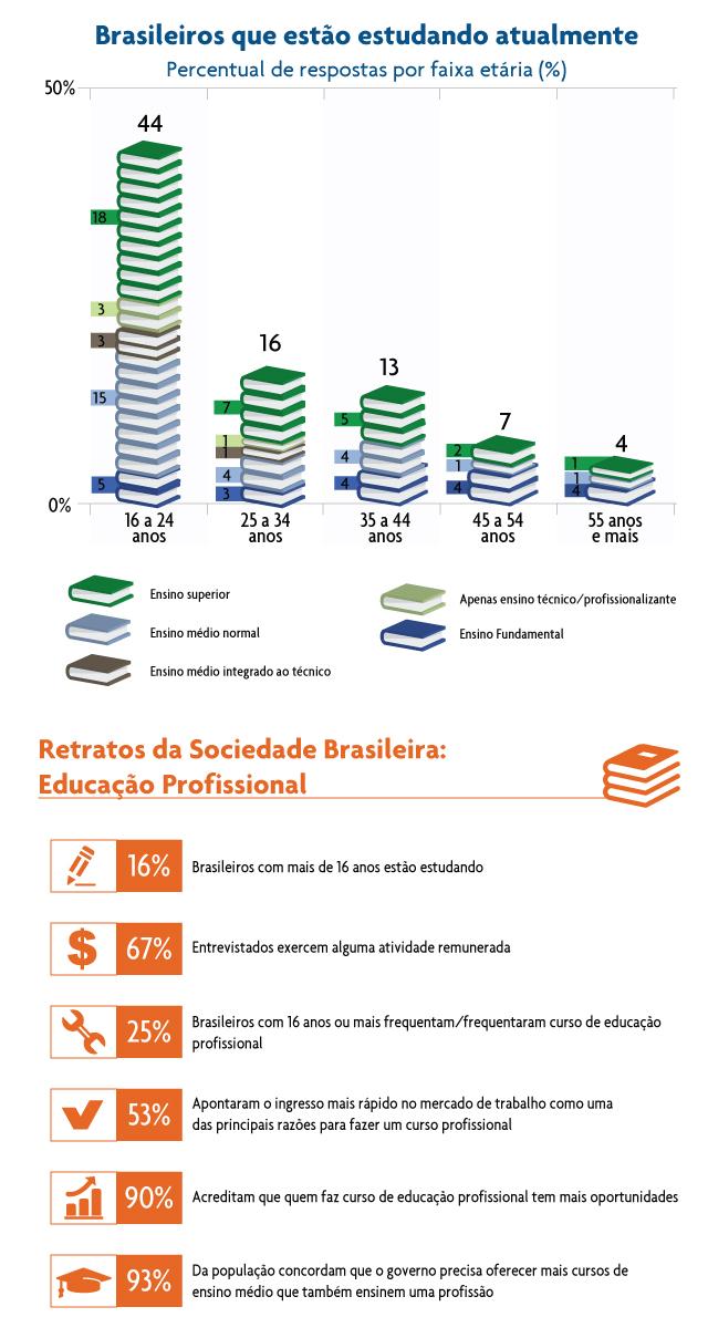 cni_brasileiros_estudando