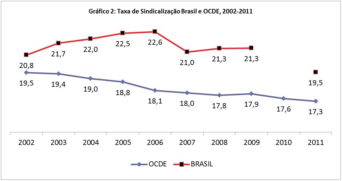 Fontes: PNAD-IBGE; http://stats.oecd.org/Index.aspx?DatasetCode=STLABOUR. Nota: Não existem dados da PNAD para 2010, em função da realização do Censo Demográfico pelo IBGE.