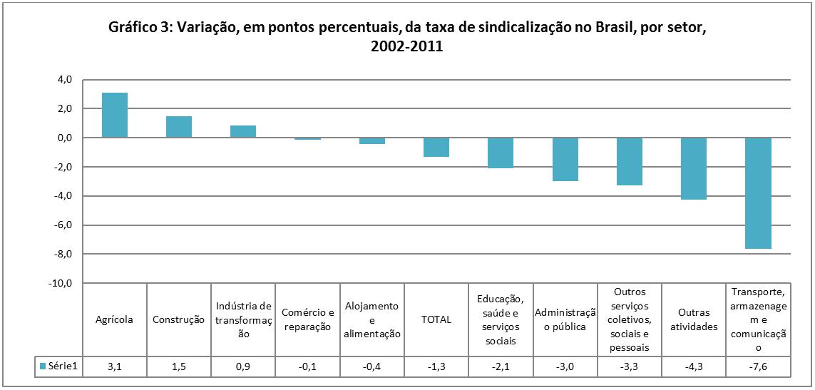Fonte dos dados brutos: PNAD-IBGE (microdados).