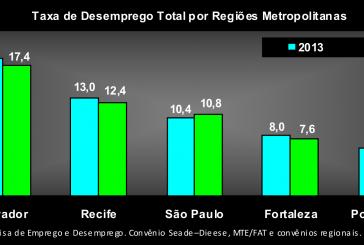 Resultados de 2014 nas regiões metropolitanas
