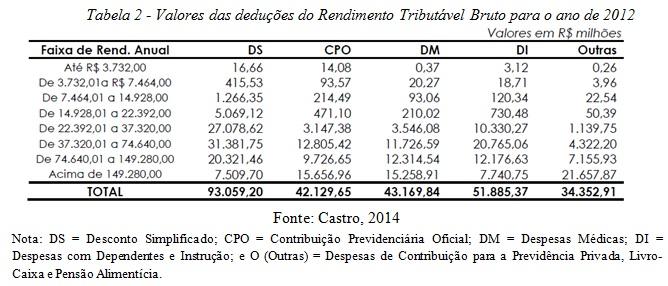 tabela2-irpf