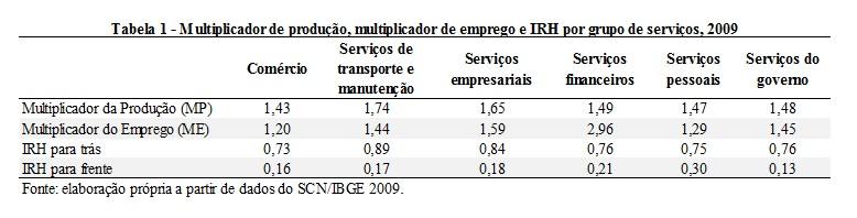 tabela1_serviços