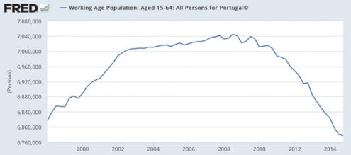 Gráfico publicado no blogue de Paul Krugman no The New Yotk Times.