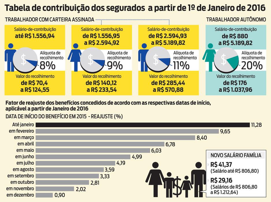 Art: Jornal O Dia.