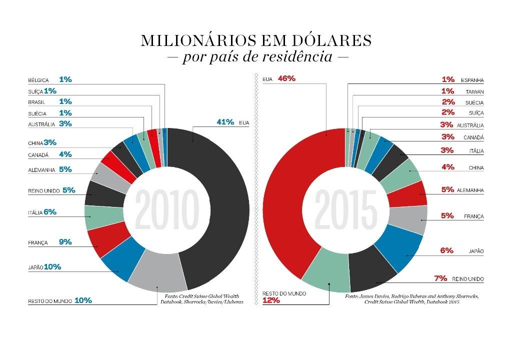 grafico_milionarios