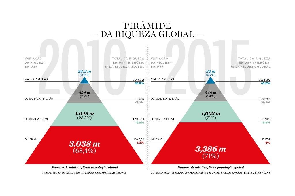 grafico_riqueza