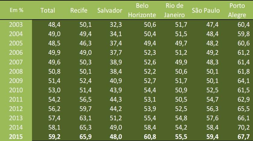 Razão da média anual do rendimento médio real do trabalho principal - (preto ou pardo/branco). Fonte: IBGE.