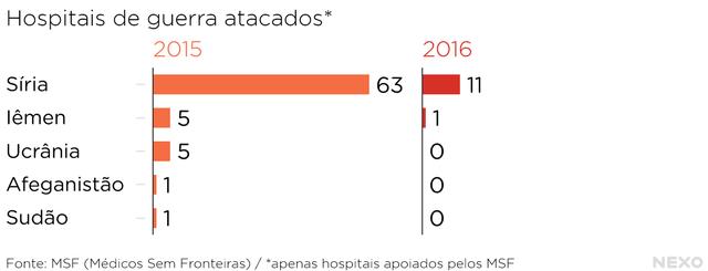 Hospitais_de_guerra_atacados__2015_2016