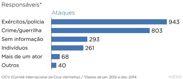 Responsáveis__Ataques