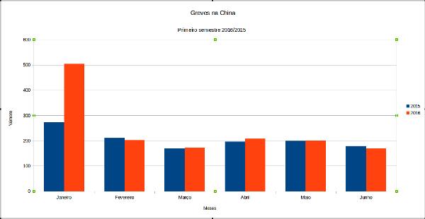 Greves e protestos laborais na China - primeiro semestre de 2016 em comparação com igual período de 2015.