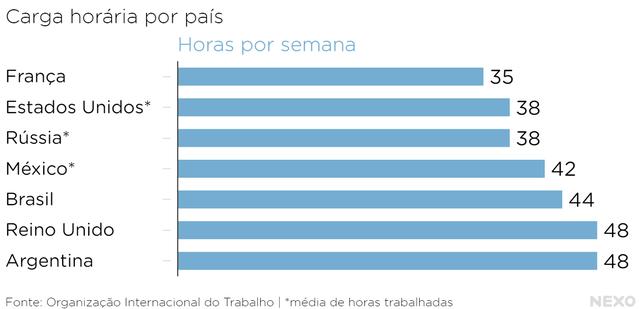Carga_horária_por_país_Horas