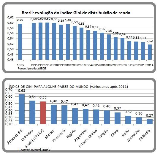 grafico-distrib-de-renda
