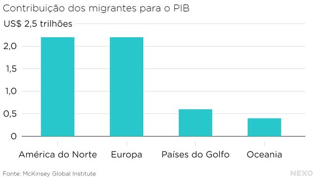 contribuicao_dos_migrantes_para_o_pib