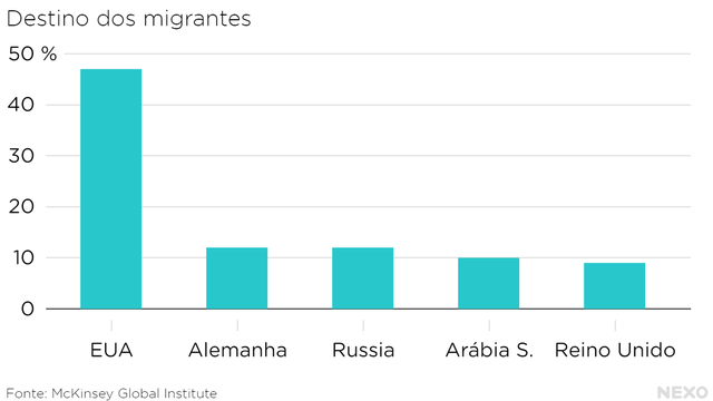 destino_dos_migrantes