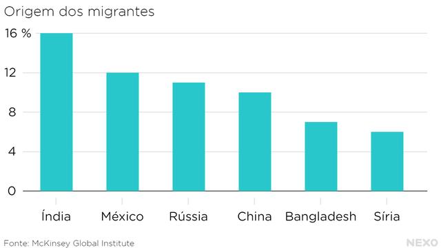 origem_dos_migrantes