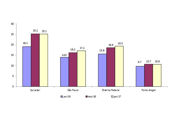Gráfico 7.1 – Taxa de desemprego total. Regiões Metropolitanas e Distrito Federal Janeiro de 2016, Dezembro de 2016 e Janeiro de 2017(em % da PEA). Fonte: Pesquisa de Emprego e Desemprego (PED). Convênio Seade–Dieese, MTE/FAT e convênios regionais.