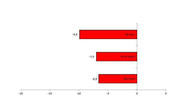 Gráfico 7.2 – Variação percentual anual da massa de rendimentos reais dos ocupados - Regiões Metropolitanas e Distrito Federal- Dezembro de 2015 – Dezembro de 2016 - (em %).Fonte: Pesquisa de Emprego e Desemprego (PED). Convênio Seade–Dieese, MTE/FAT e convênios regionais.