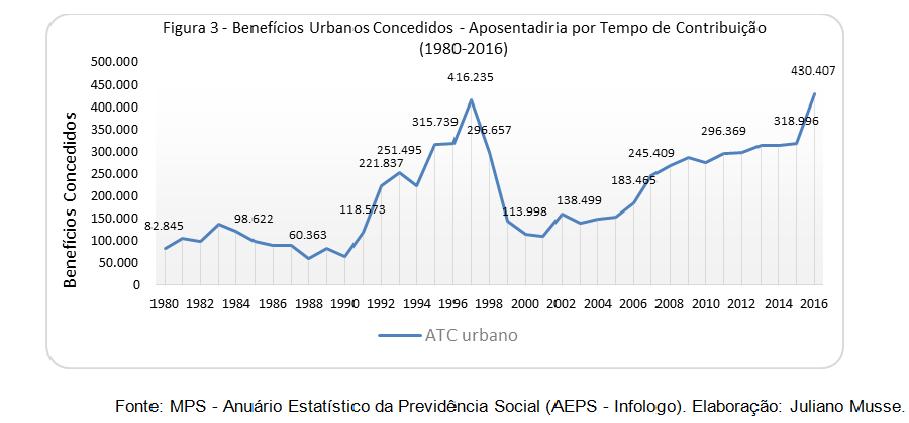 fagnani_figura-3_beneficios-urbanos