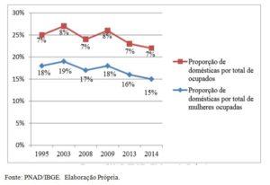 Gráfico 1: Proporção de domésticas sob o total dos trabalhadores ocupados e sob o total das mulheres ocupada.