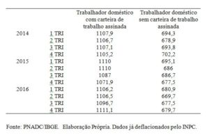 Tabela 1: Renda Média Real dos Trabalhadores Domésticos com e sem registro em carteira.