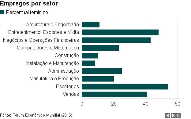 _98179465_chart_industry_groups_brasil