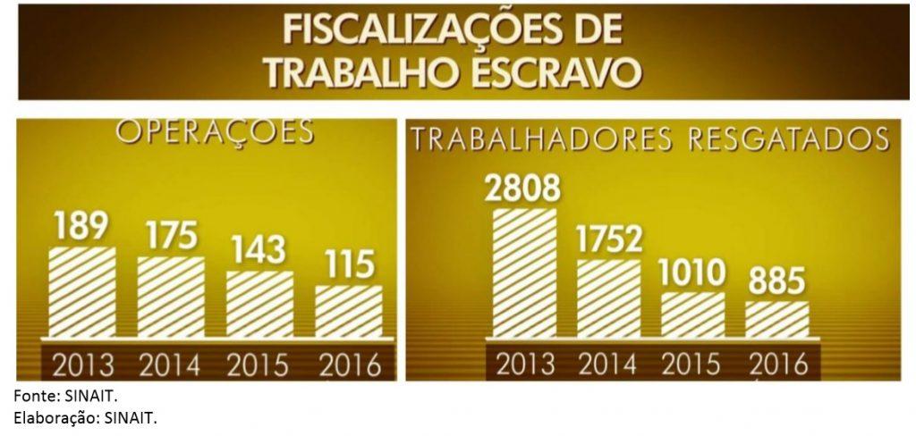 Fonte: Sindicato Nacional dos Auditores Fiscais do Trabalho (Sinait)