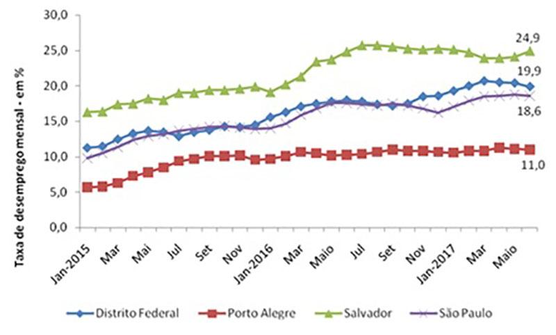 Pesquisa de Emprego e Desemprego (PED-Dieese), taxa de desemprego - Em %.