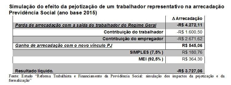 brasil-debate-tabela-pejotizacao-previdencia
